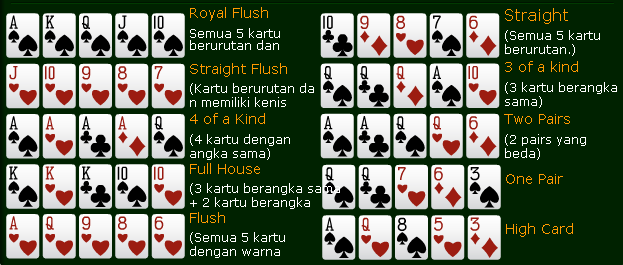 Temukan Kombinasi Kartu di Situs Poker Terbaik